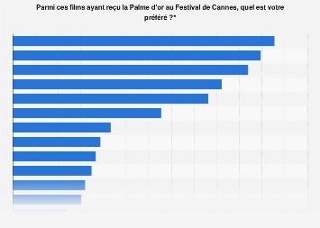 Festival de Cannes: films récompensés préférés des Français 2016