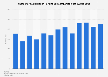 Number of seats filled in Fortune 500 companies 2009-2018