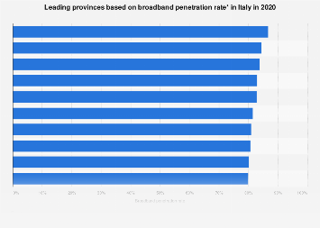 Highest broadband penetration rates in Italy 2016, by province
