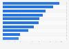 Véhicules utilitaires légers les plus vendus par modèle en France en 2015