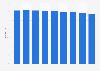 Cost-Income-Ratio der Zürcher Kantonalbank bis 2018