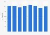 BNSF Railway - carloads 2014-2018