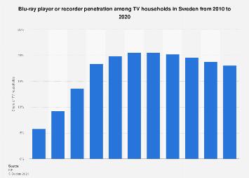 Blu-ray player or recorder penetration of TV households in Sweden 2009-2016