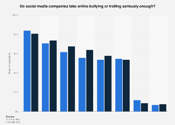 UK: opinions on the approach of social media firms to online bullying & trolling 2016