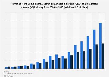 Semiconductors: Chinese OSD and IC industry revenue 2000-2015