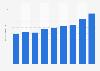 Eigenkapital der Pictet-Gruppe bis 2017