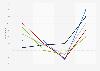 Niveau de pessimisme de professionnels immobiliers sur l'avenir du marché France 2017
