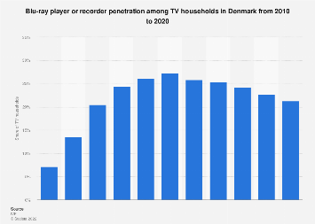Blu-ray player or recorder penetration of TV households in Denmark 2008-2016