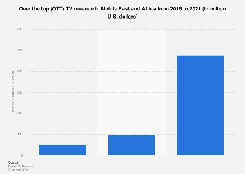 OTT TV revenue in Middle East and Africa 2016-2021