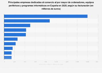 Empresas líderes en comercio mayorista de PC, periféricos y software España 2016
