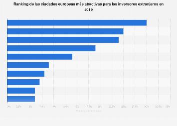 IED: ciudades europeas más atractivas para los inversores extranjeros en 2019