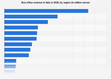 Italy: film industry box office expenditure 2016, by region