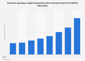 Consumer spending on digital and physical video in Denmark 2012-2018