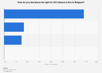 Public opinion on right EU citizens to live in Belgium 2017