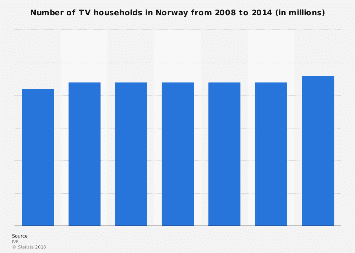 Number of TV households in Norway from 2008-2014
