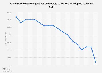 Porcentaje de hogares con televisores España 2005-2017