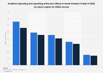 Film industry box office in Italy 2018, by macro-region