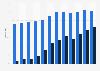 Verre plat et d'emballage : taux d'utilisation de calcin en France 2003-2014