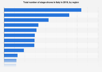 Italy: number of theatre activities 2016, by region