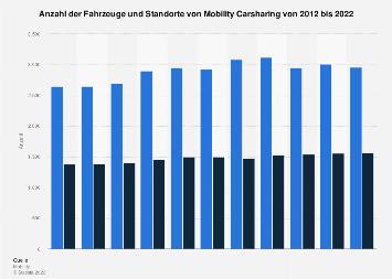 Fahrzeuge und Standorte von Mobility Carsharing bis 2018