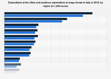 Italy: box office of theatre activities 2016, by region