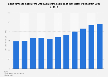 Sales turnover index of the wholesale of medical goods in the Netherlands 2010-2016