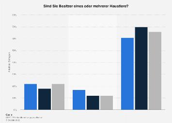 Anteil der Haustierhalter in Österreich 2017