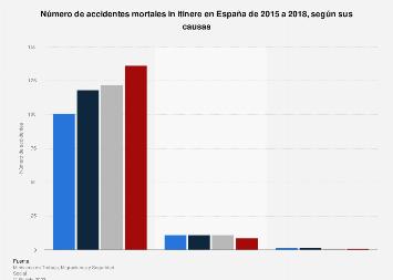 Accidentes mortales in itinere por causas España 2015-2018