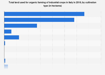 Italy: total land used for organic farming of industrial crops 2016