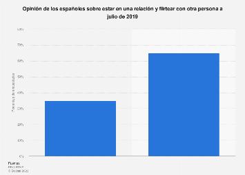 Opinión sobre estar en una relación y tontear con otra persona en España en 2019