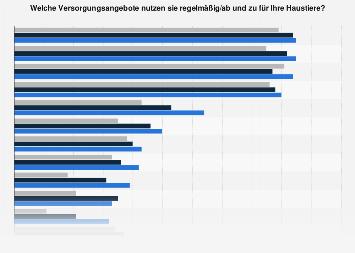 Nutzung von Versorgungsangeboten für Haustiere in Österreich nach Kaufkraft 2017