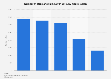 Italy: number of theatre activities 2016, by macro-region