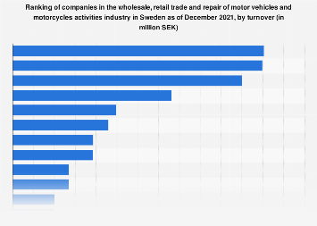 Ranking of motor vehicle trading companies in Sweden 2018, by turnover