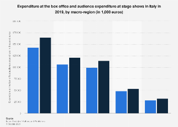 Italy: box office of theatre activities 2015, by macro-region