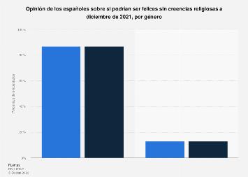 Opinión sobre la felicidad sin creencias religiosas en España en 2019, por género