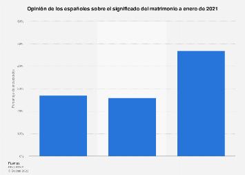 Opinión sobre el matrimonio en España 2019