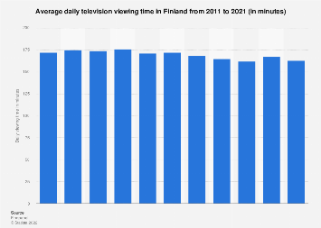 Average daily TV viewing time in Finland 2007-2017
