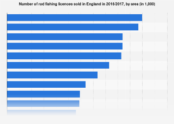 Number of sales of rod fishing licences sold in England 2016/17, by area