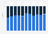 Cuota de empleados fijos y temporales de Decathlon España en 2010-2017