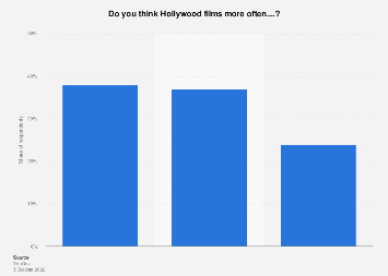 Stereotyping of ethnic minorities in Hollywood movies 2016