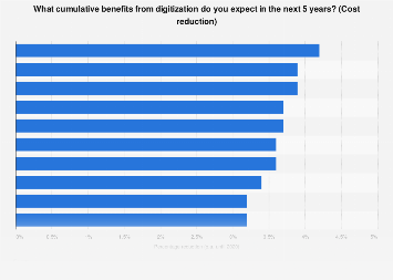 Annual cost reduction from digitization 2016-2020, by industry