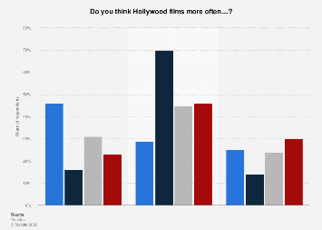 Stereotyping of ethnic minorities in Hollywood movies 2016, by ethnicity