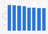 Foreign-born population of Estonia 2009-2016
