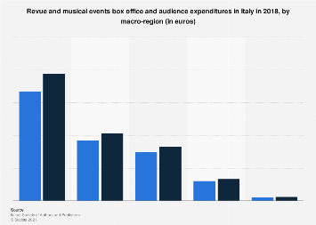 Italy: box office and audience expenditure of musical events 2015, by macro-region