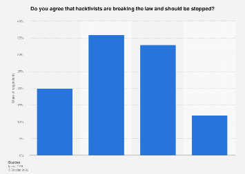 Opinion on stopping hacktivism in Canada 2015