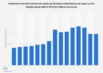 Volumen de ventas fármacos antiarrítmicos España 2004-2015