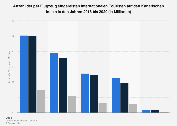 Anzahl internationaler Ankünfte im Flugverkehr auf den Kanarischen Inseln bis 2018