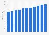 CSX Corporation - total assets 2011-2018
