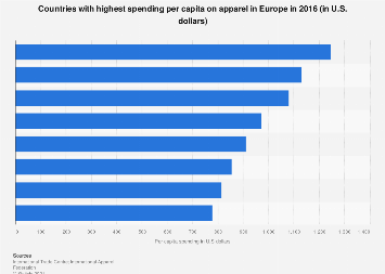 European countries with highest per capita spend on apparel 2016