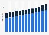Bruttoprämien der Mobiliar bis 2017